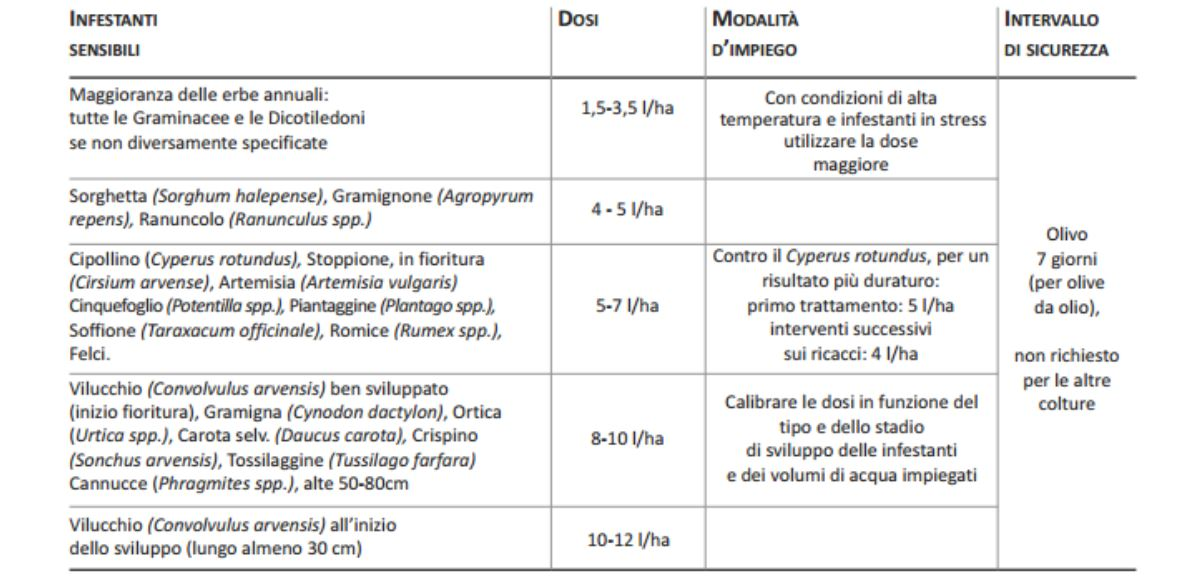 impiego-Glyfos-Sl-Diserbante-sistemico-glifosate
