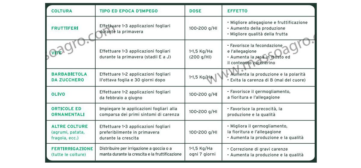 IMPIEGO-WELGRO-COMPLEX-concime-fogliare-NK-microelementi