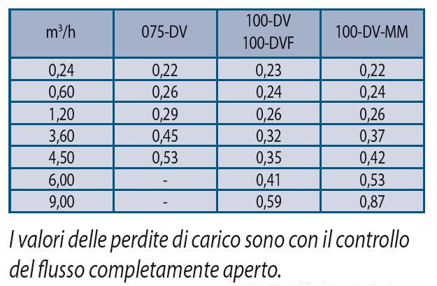PRESTAZIONI-Elettrovalvola-Irrigazione-Rain-Bird-100-DV-1-femmina