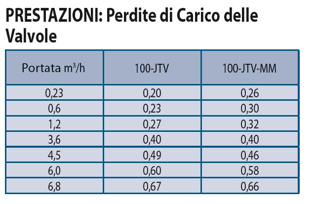 PRESTAZIONI-PERDITE-DI-CARICO-Elettrovalvola Irrigazione Rain Bird JAR TOP 100-JTV-MM
