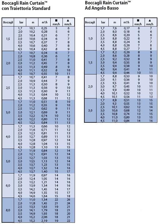 PRESTAZIONI-irrigatori-dinamici-rain-bird-5004-plus-pc30