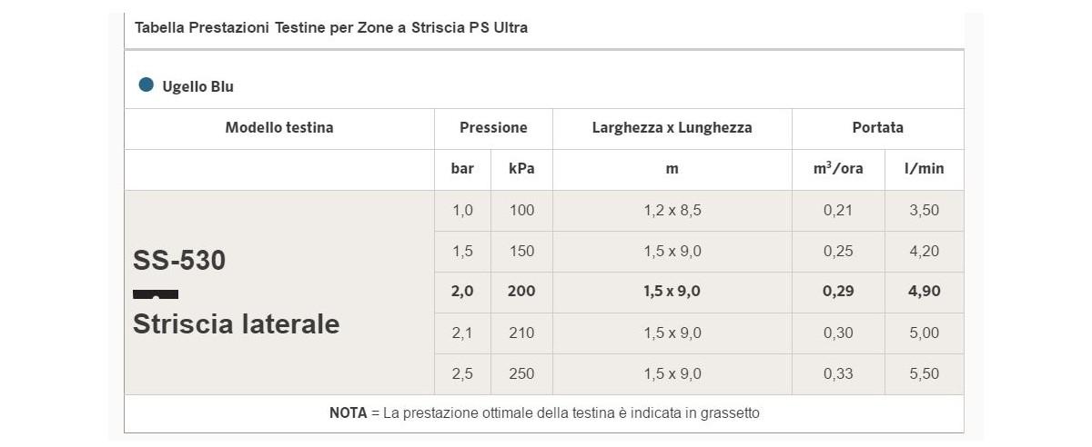 Tabella-prestazioni-testine-Irrigatori-statici-Hunter-PS-ULTRA
