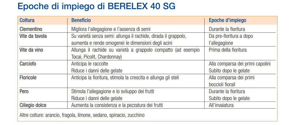 berelex-40-sg-fitoregolatore-acido-gibberellico-epoche-e-dosi