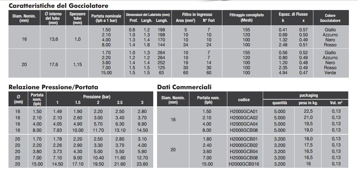 caratteristiche-ala-gocciolante-per-irrigazione-tandem-irritec
