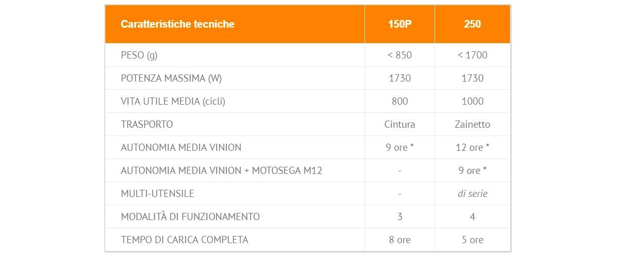 forbici-prunion-pellenc-per-potatura-a-batteria-caratteristiche-batteria