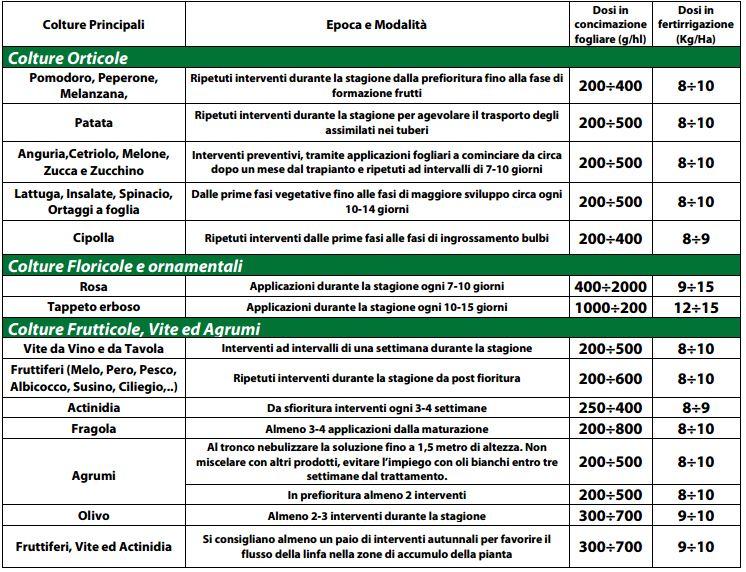 impiego-Haifa-ProteK-Concime-PK-microcristallino-Acido-Fosforoso