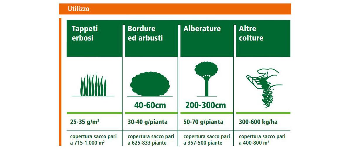 landscaper-pro-universtar-balance-15-5-16-concime-universale-a-lenta-cessione-impiego