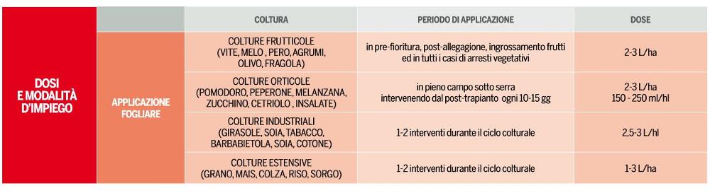 megafol-valagro-attivatore-della-crescita-anti-stress-impiego