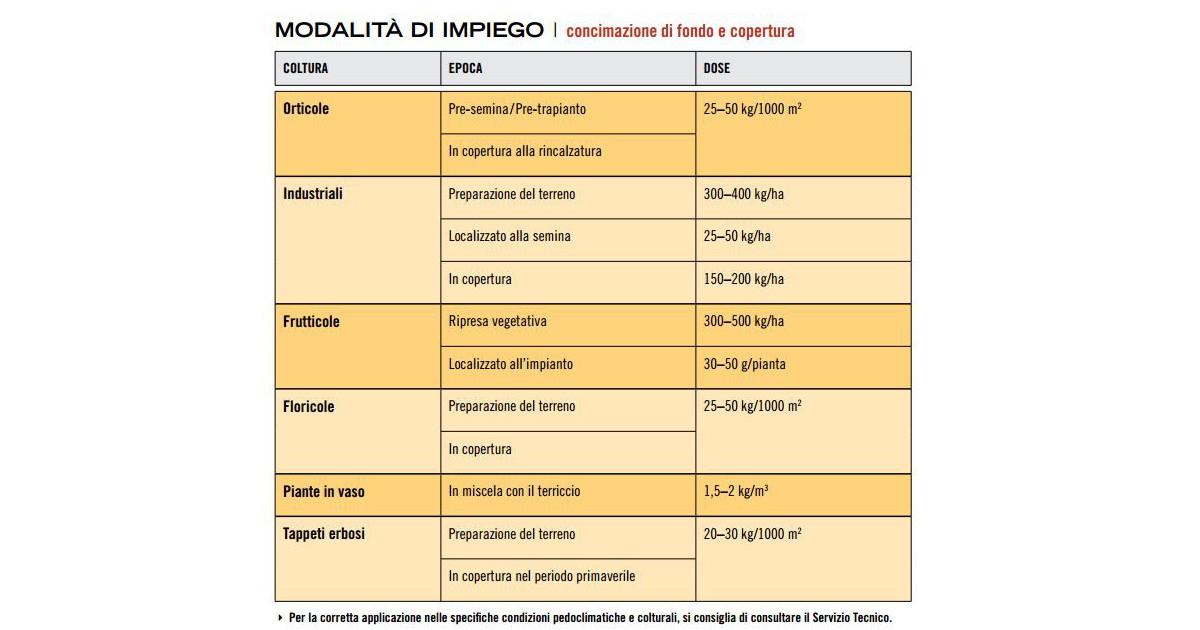 nova-gr-concime-granulare-biologico-acidi-umici-e-fulvici-betaine-impiego