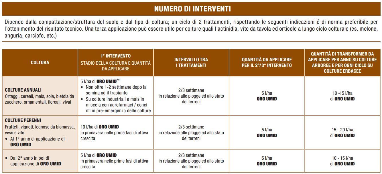 oro-umid-nufarm-agenti-umettanti-del-suolo-5l-impiego
