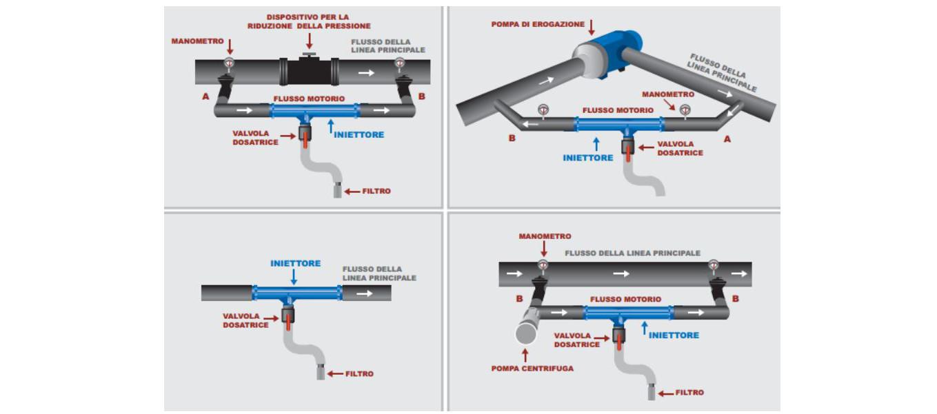 schema-IVP-Iniettore-Venturi-PRO-IRRITEC