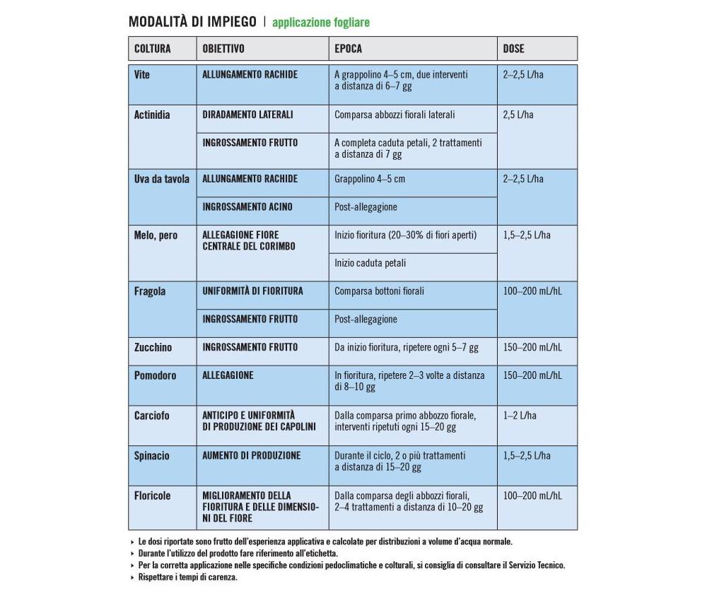 spray-dunger-global-biolchim-fitormone-allegante-IMPIEGO