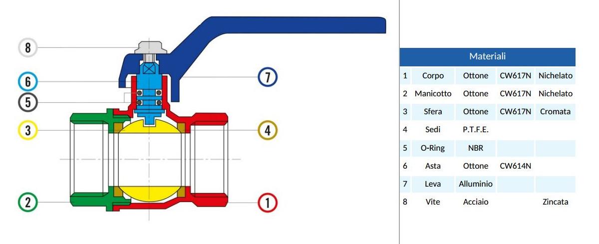 valvola-a-sfera-export-riv-4171-ff-passaggio-totale-maniglia-a-leva-acciaio-esploso