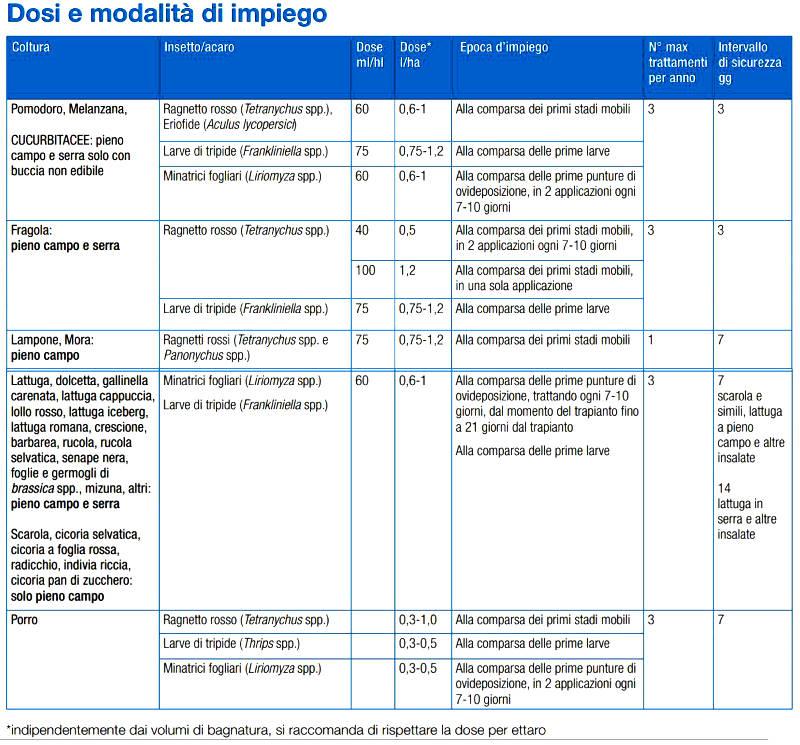 vertimec-pro-insetticida-acaricida-abamectina-syngenta-impiego