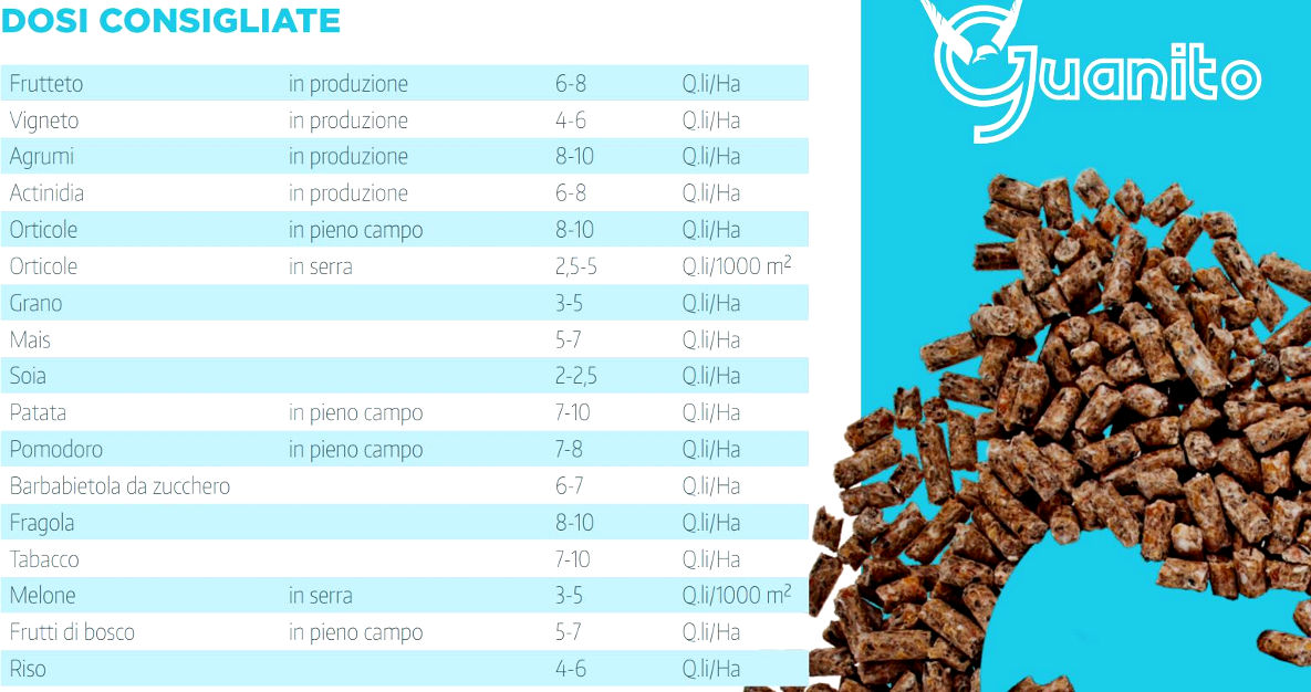 Guanito concime organico Bio con alto titolo di fosforo