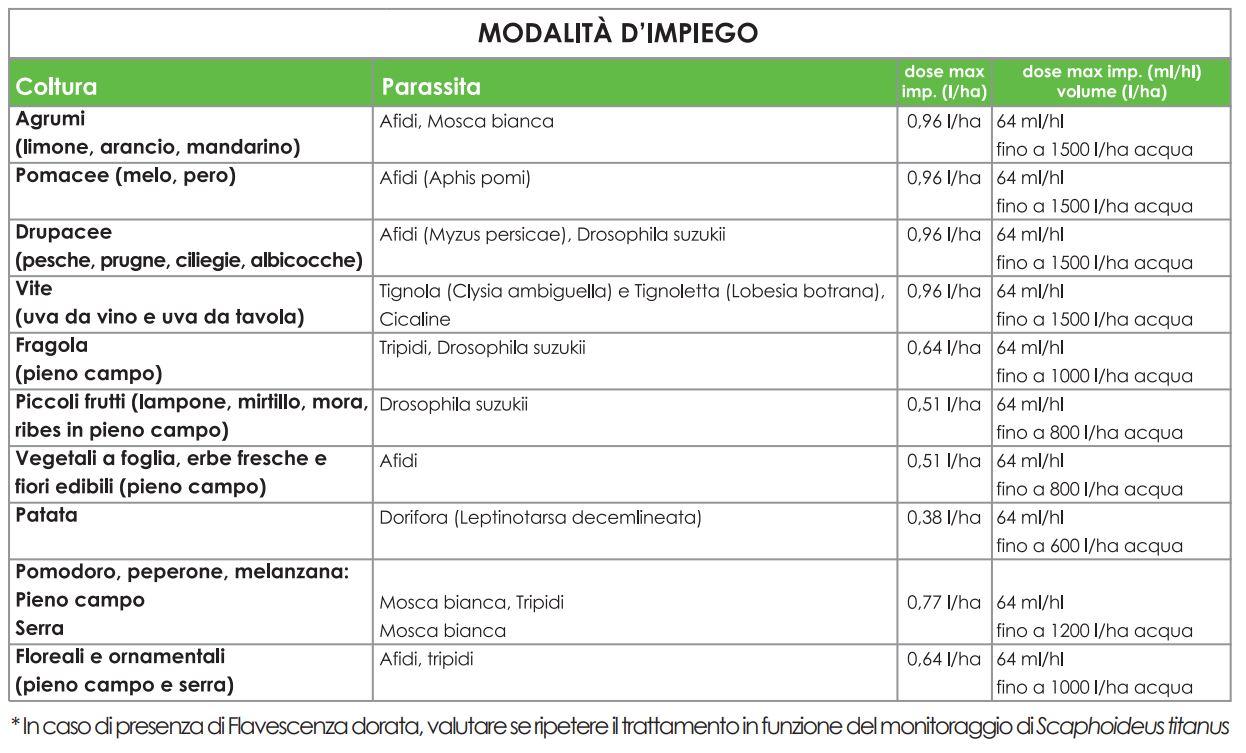 asset-five-serbios-insetticida-liquido-piretro-naturale